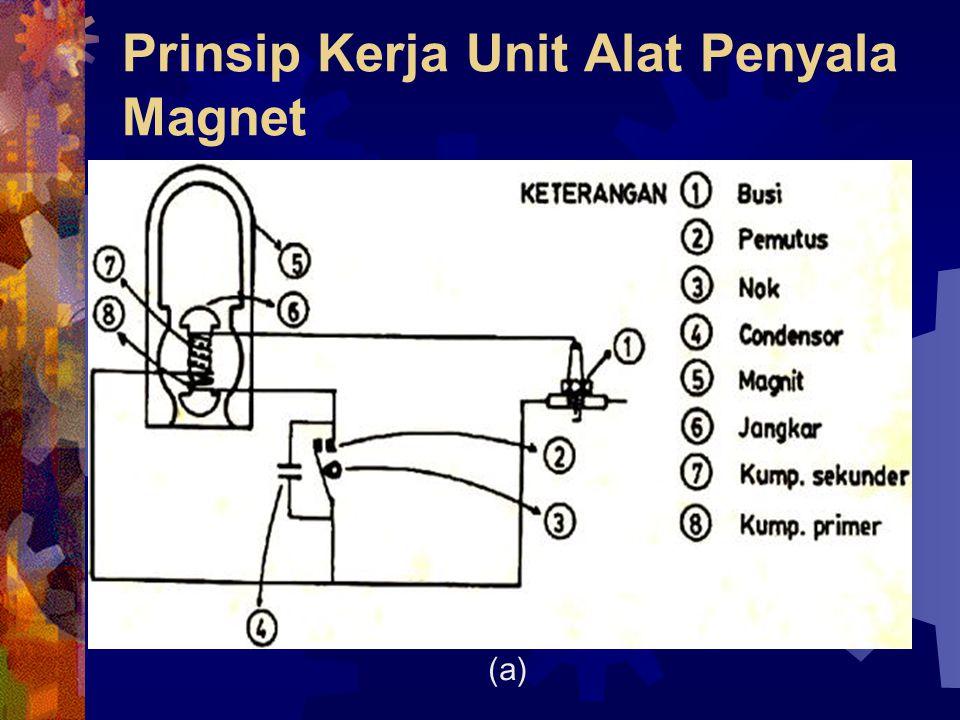 Prinsip Kerja Unit Alat Penyala Magnet