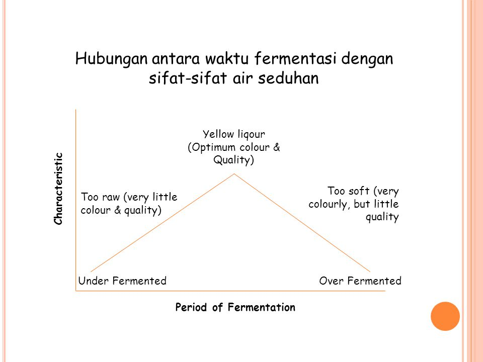 Period of Fermentation