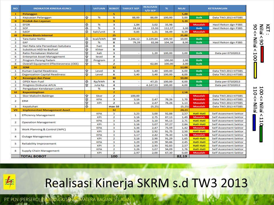 Realisasi Kinerja SKRM s.d TW3 2013