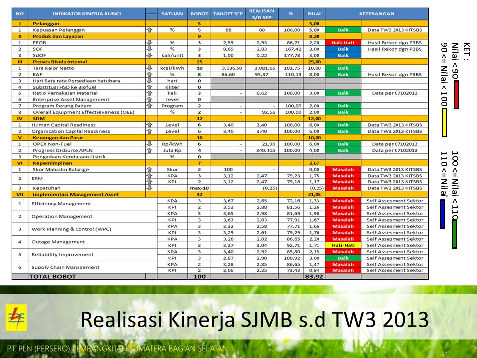 Realisasi Kinerja SJMB s.d TW3 2013
