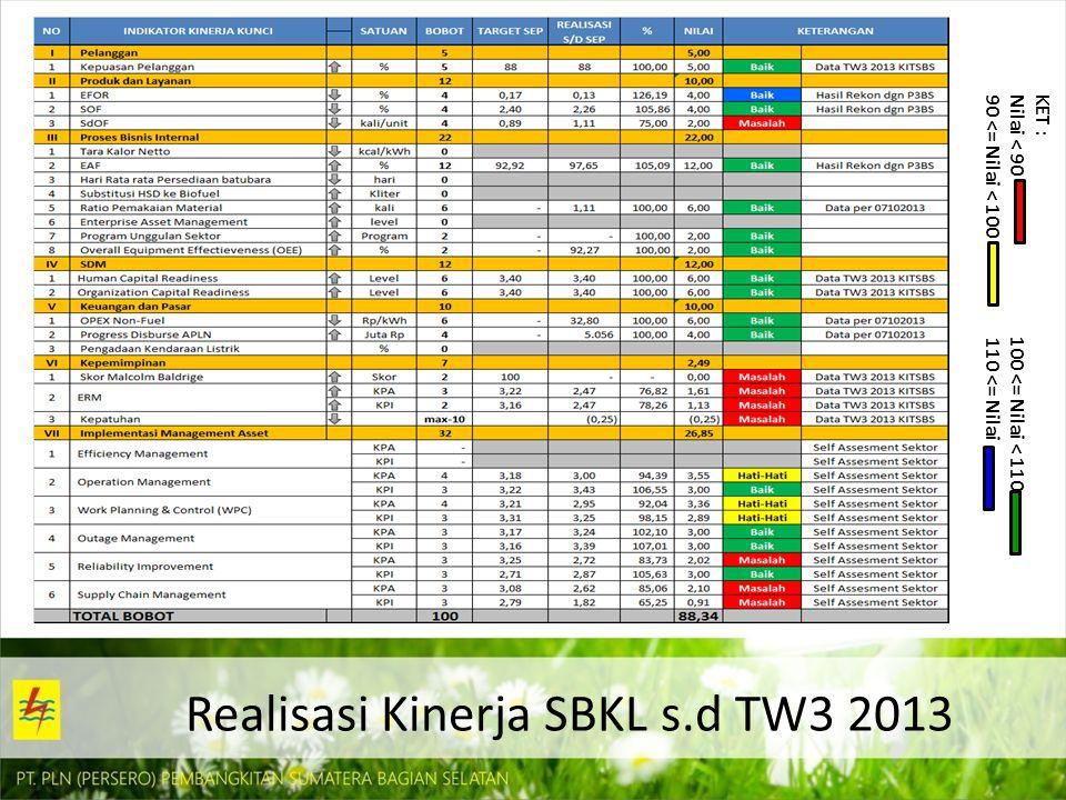 Realisasi Kinerja SBKL s.d TW3 2013