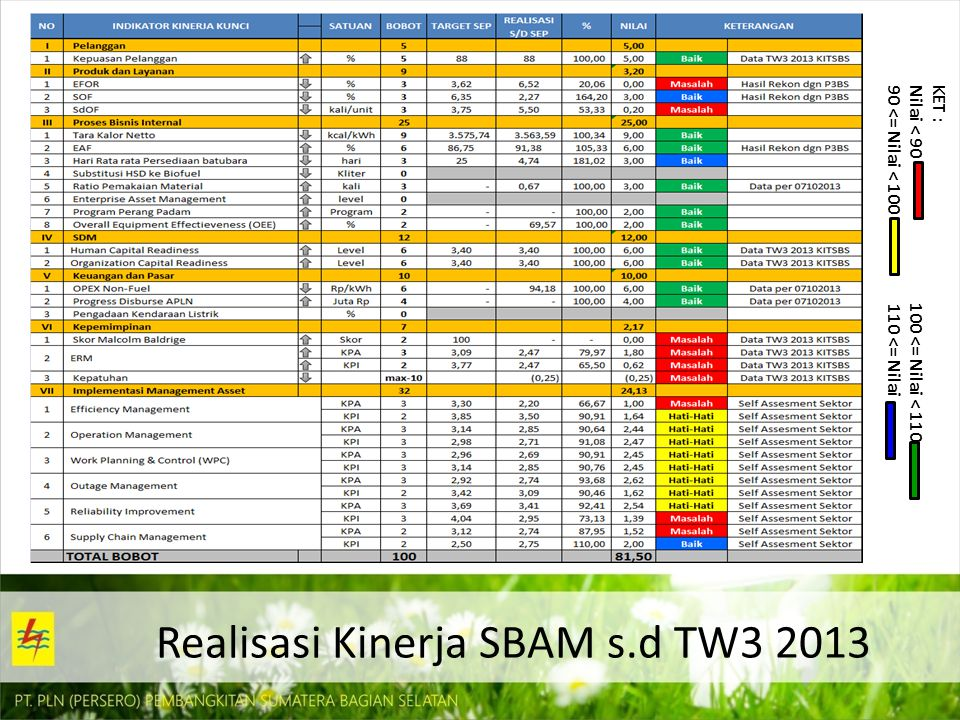 Realisasi Kinerja SBAM s.d TW3 2013