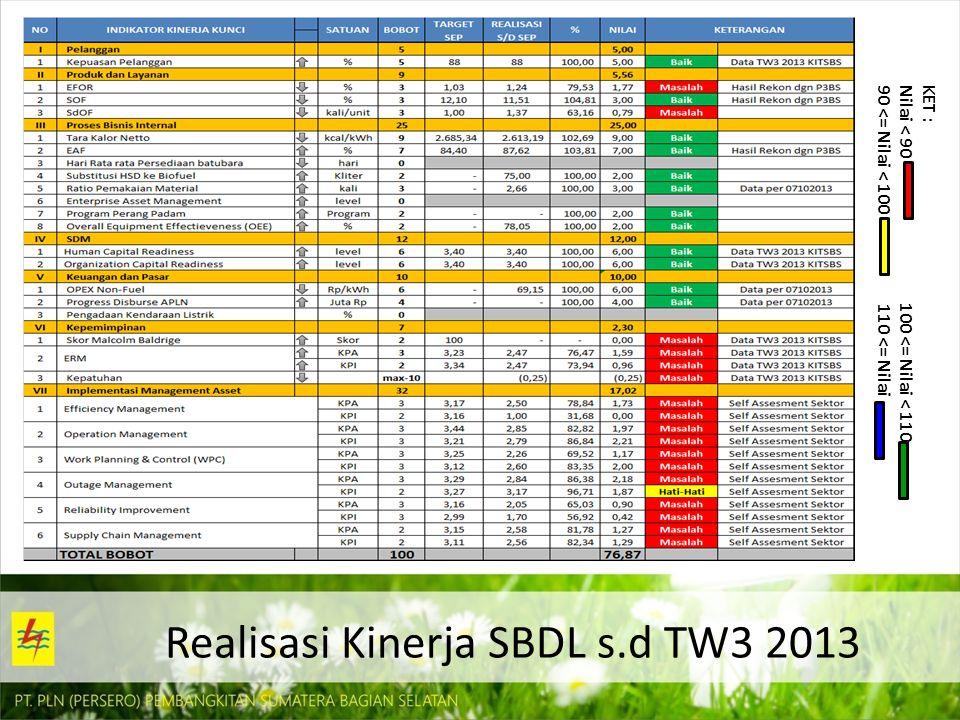 Realisasi Kinerja SBDL s.d TW3 2013