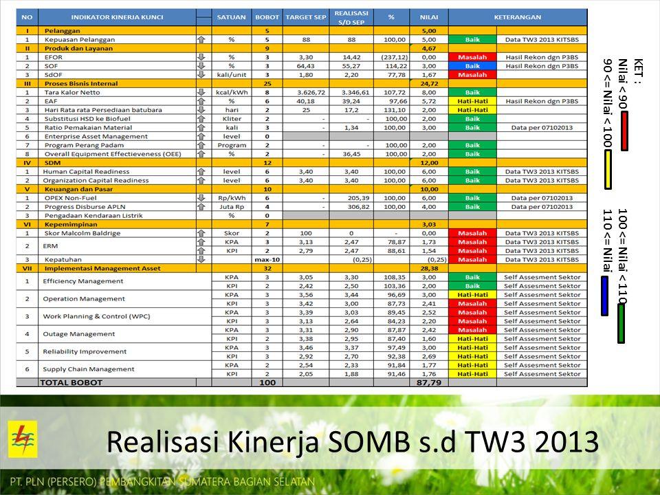 Realisasi Kinerja SOMB s.d TW3 2013
