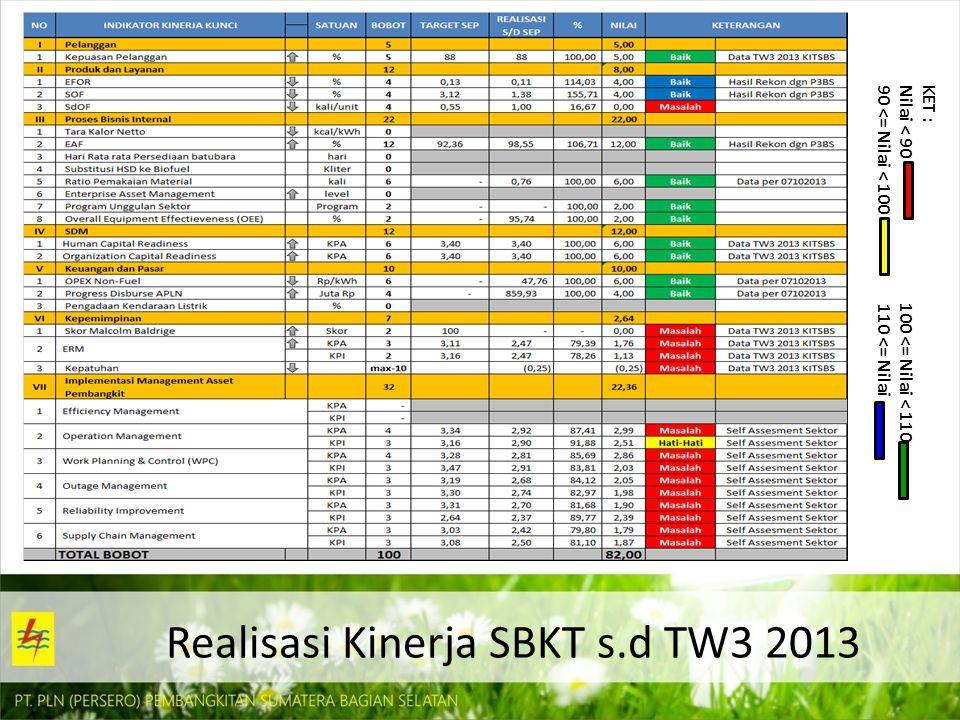 Realisasi Kinerja SBKT s.d TW3 2013