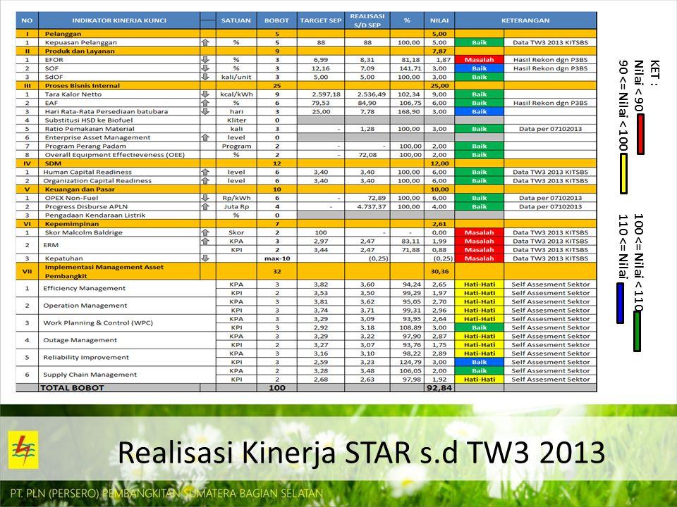 Realisasi Kinerja STAR s.d TW3 2013