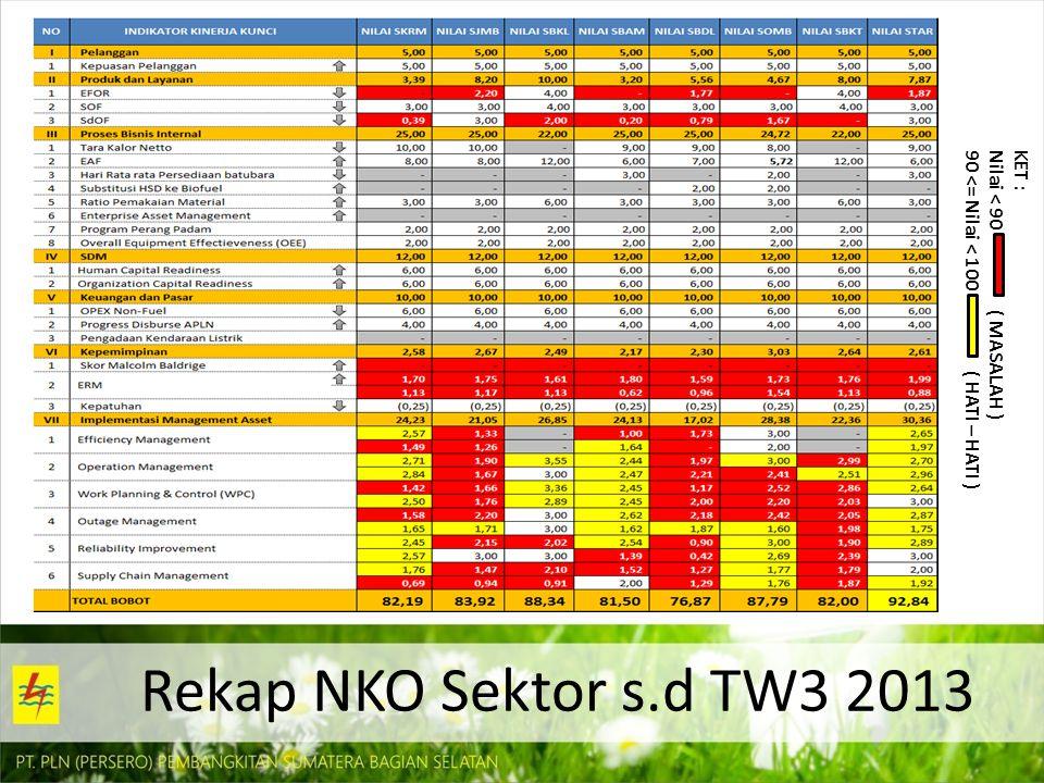 Rekap NKO Sektor s.d TW3 2013 KET : Nilai < 90 ( MASALAH )