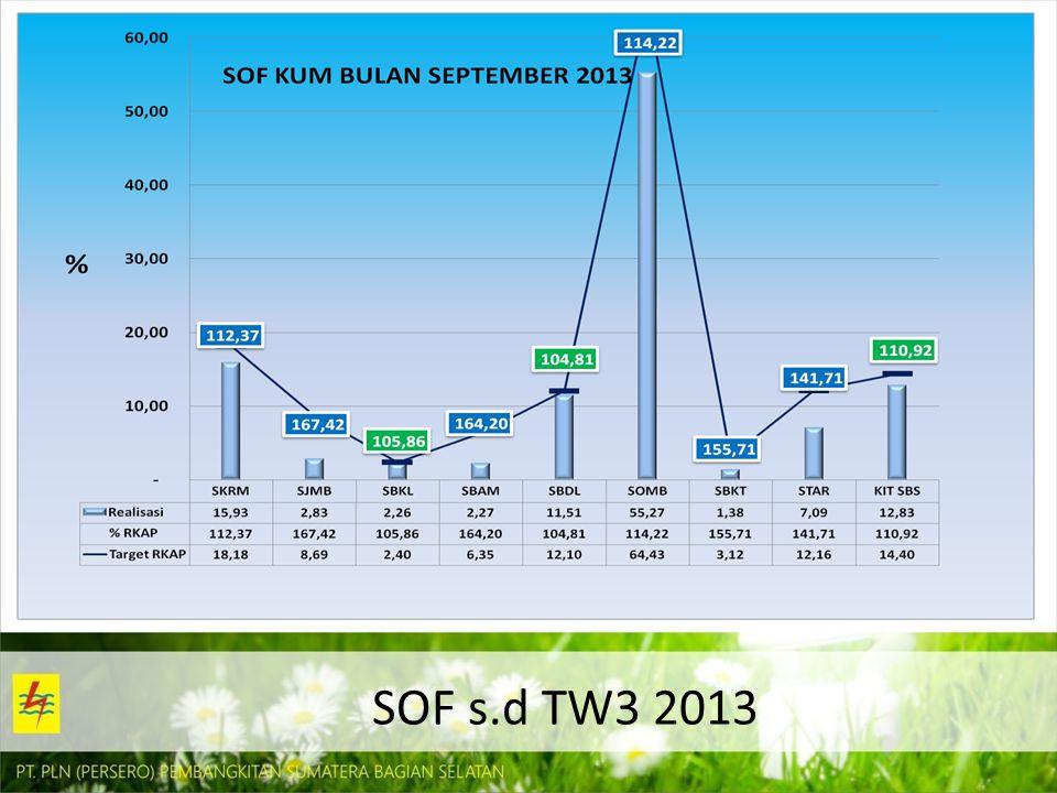SOF s.d TW3 2013