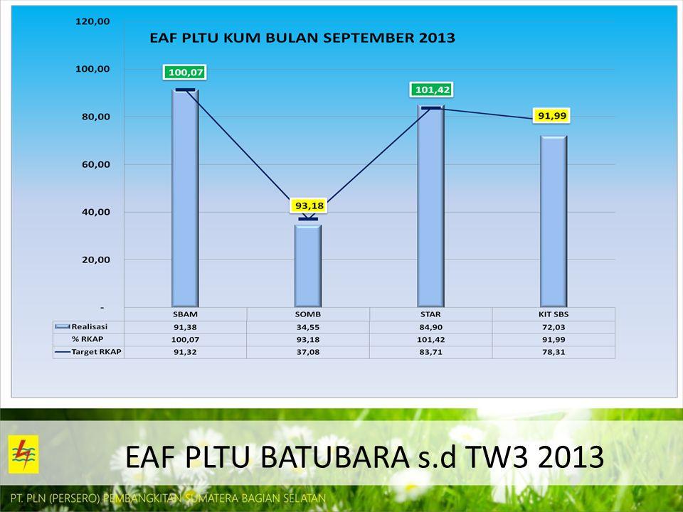 EAF PLTU BATUBARA s.d TW3 2013
