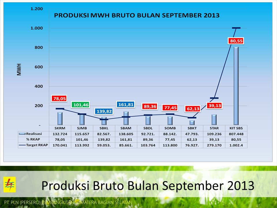 Produksi Bruto Bulan September 2013