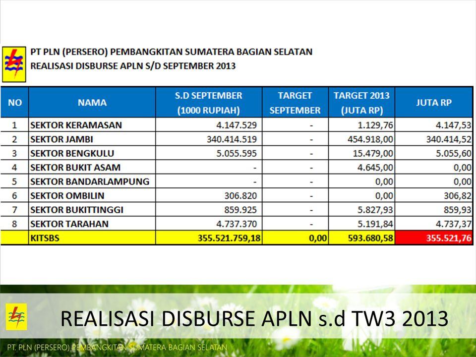 REALISASI DISBURSE APLN s.d TW3 2013