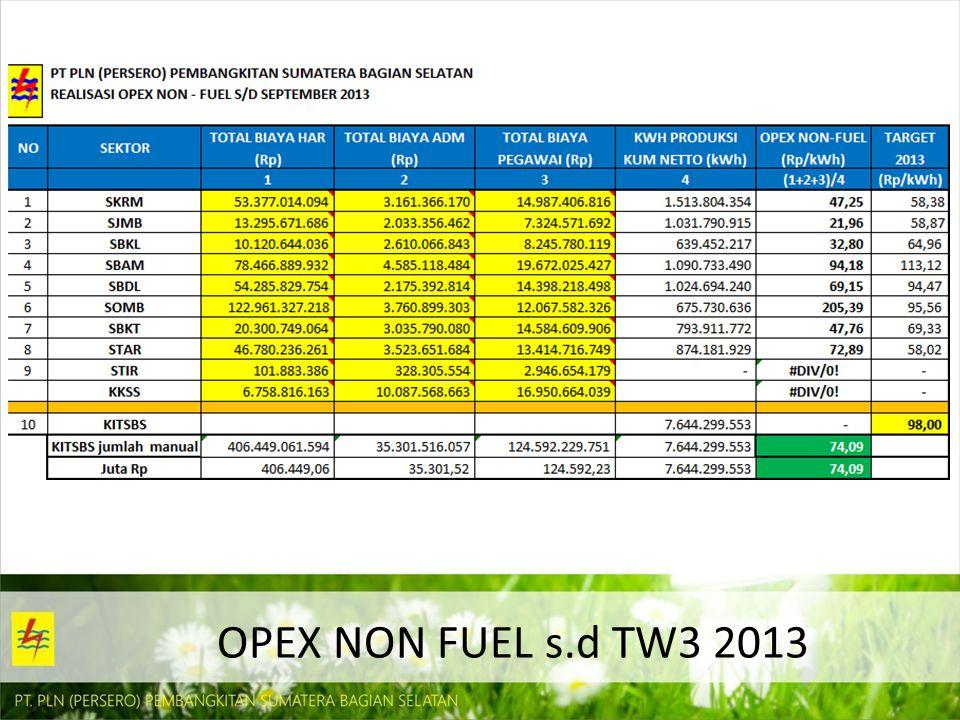OPEX NON FUEL s.d TW3 2013