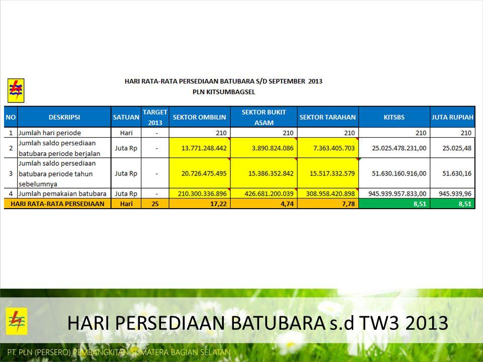 HARI PERSEDIAAN BATUBARA s.d TW3 2013