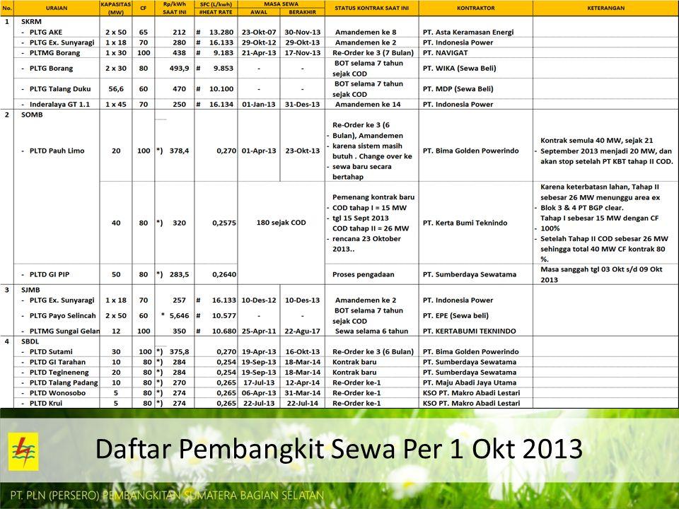 Daftar Pembangkit Sewa Per 1 Okt 2013
