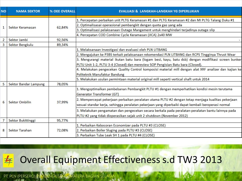 Overall Equipment Effectiveness s.d TW3 2013