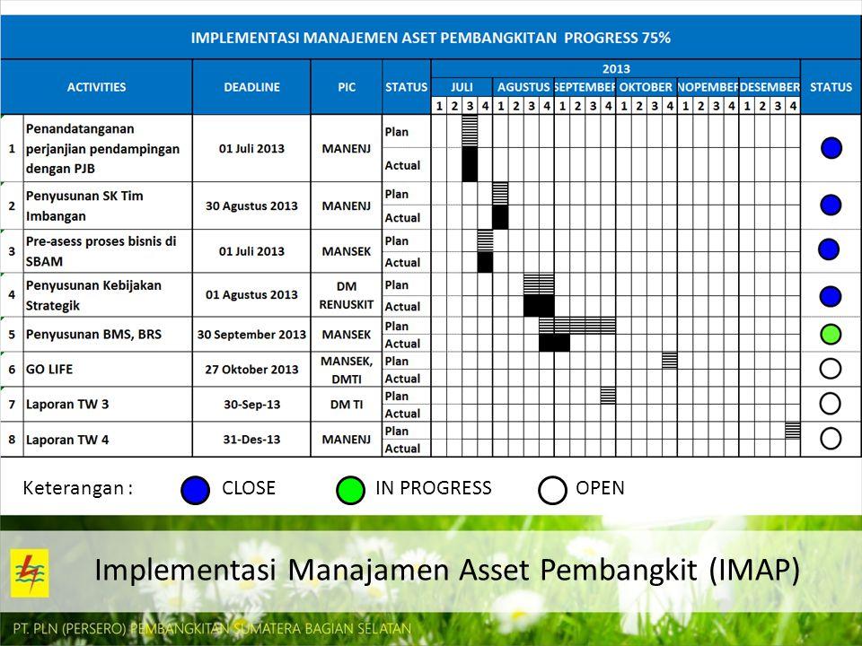 Implementasi Manajamen Asset Pembangkit (IMAP)