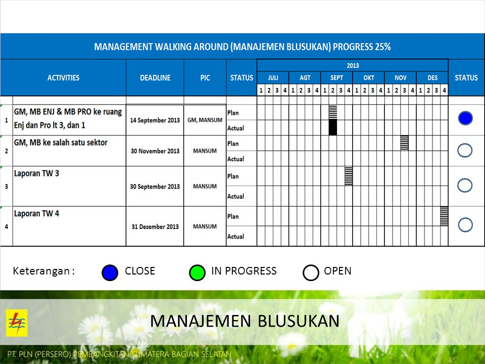 Keterangan : CLOSE IN PROGRESS OPEN