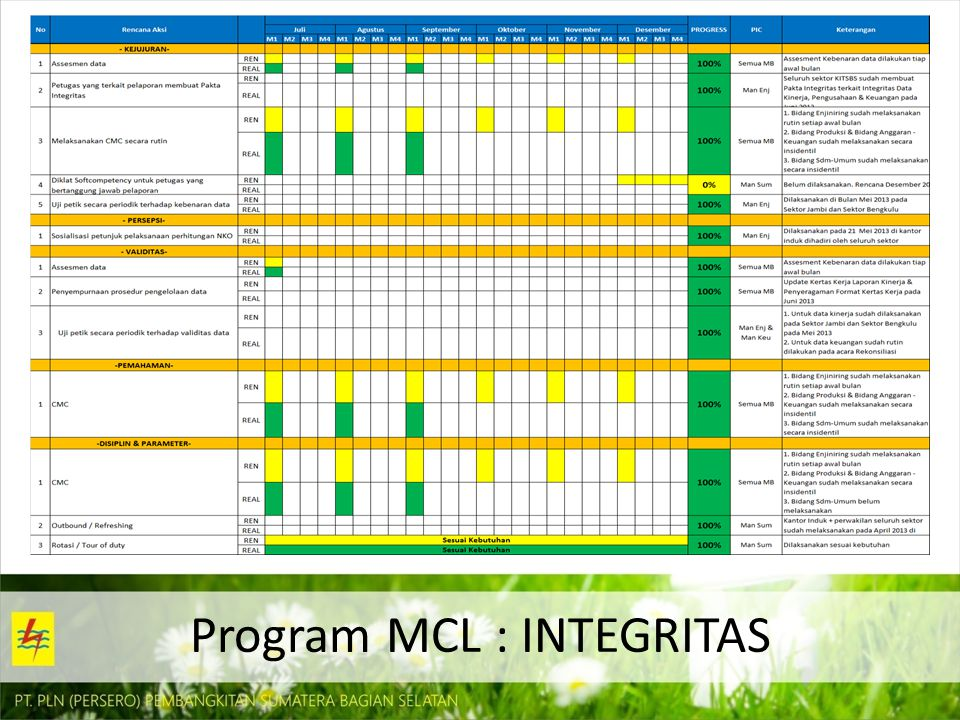 Program MCL : INTEGRITAS