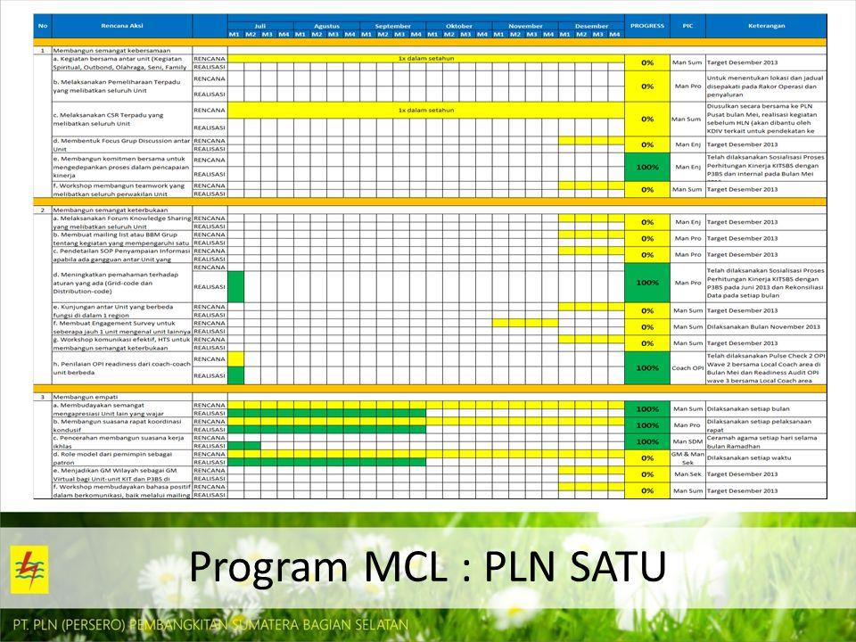 Program MCL : PLN SATU