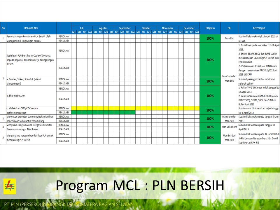 Program MCL : PLN BERSIH