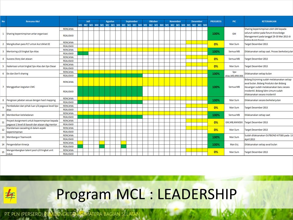 Program MCL : LEADERSHIP