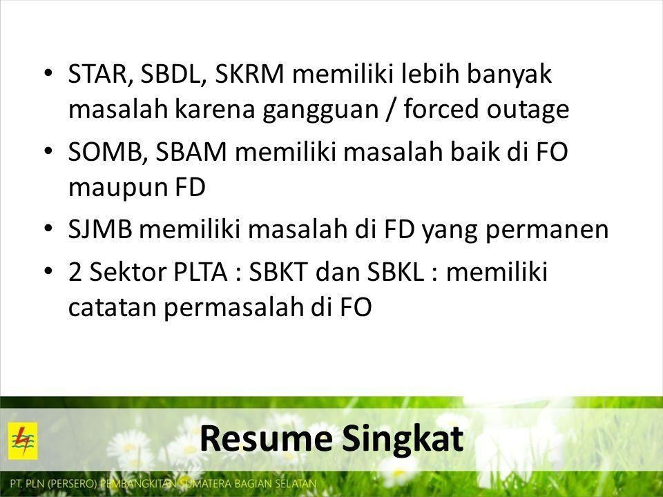 STAR, SBDL, SKRM memiliki lebih banyak masalah karena gangguan / forced outage