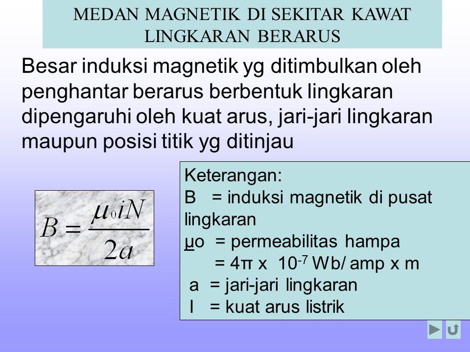 MEDAN MAGNETIK DI SEKITAR KAWAT LINGKARAN BERARUS
