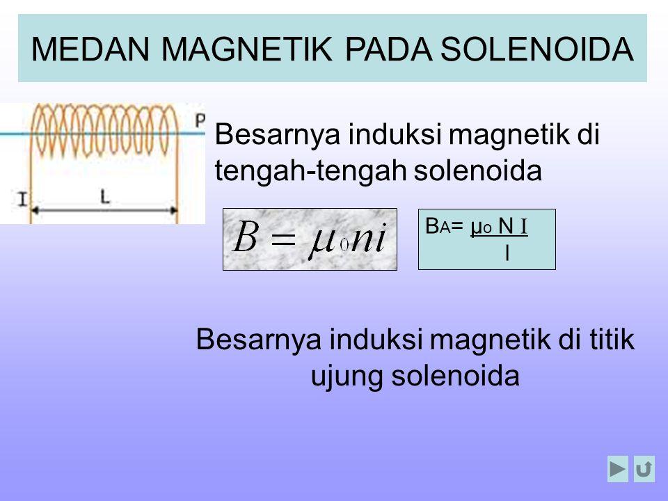 MEDAN MAGNETIK PADA SOLENOIDA