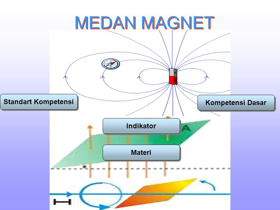 MEDAN MAGNET Standart Kompetensi Kompetensi Dasar Indikator Materi