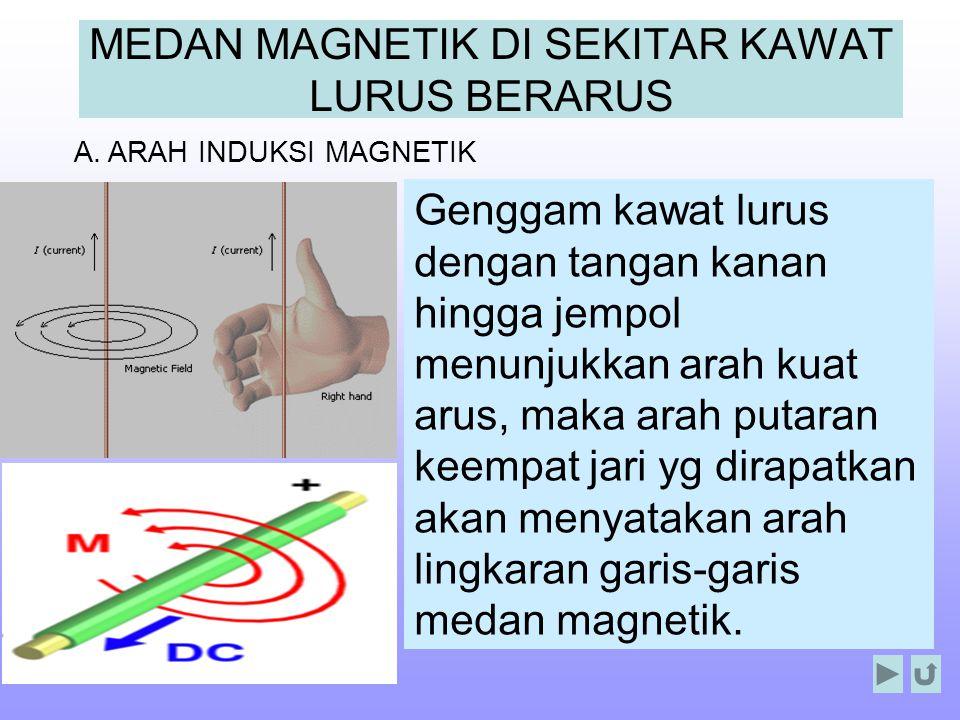 MEDAN MAGNETIK DI SEKITAR KAWAT LURUS BERARUS