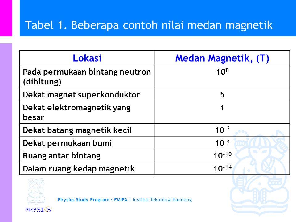 Tabel 1. Beberapa contoh nilai medan magnetik