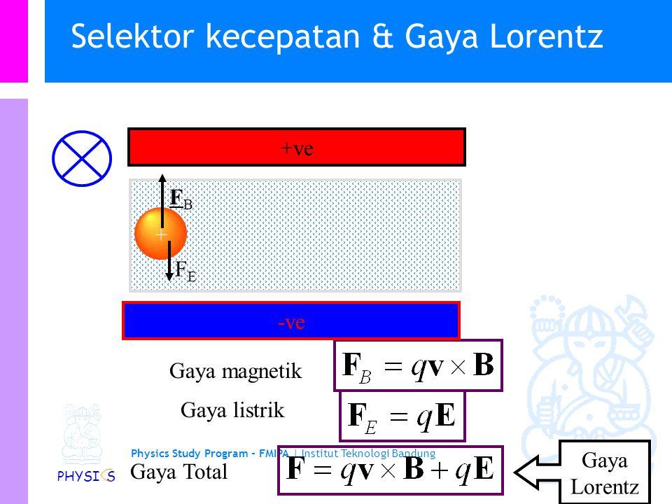 Selektor kecepatan & Gaya Lorentz