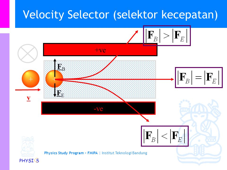 Velocity Selector (selektor kecepatan)