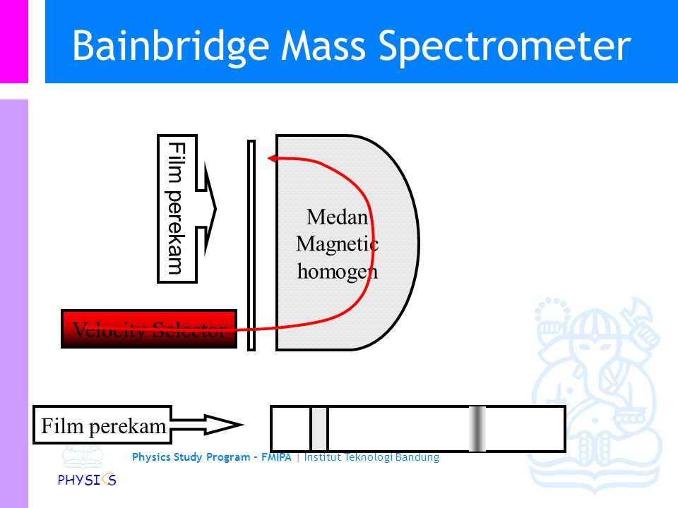 Bainbridge Mass Spectrometer