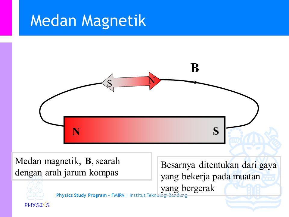 Medan Magnetik N. S. N. S. Medan magnetik, B, searah dengan arah jarum kompas.