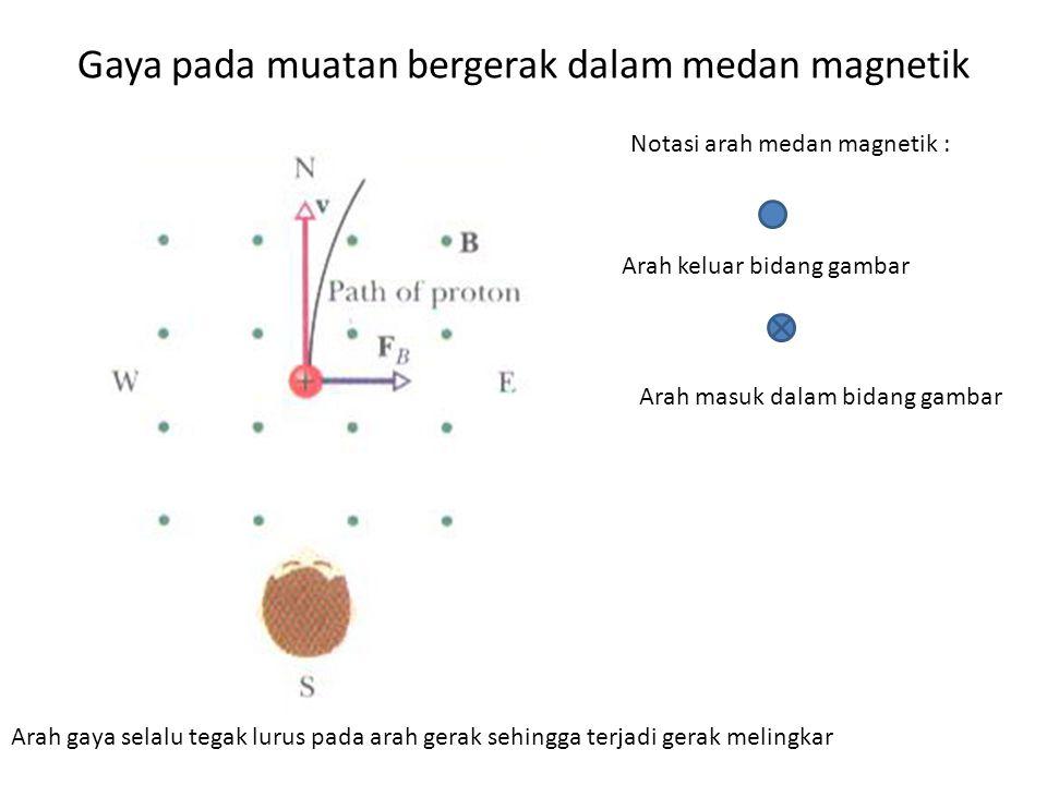 Gaya pada muatan bergerak dalam medan magnetik