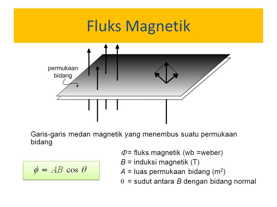 Fluks Magnetik Garis-garis medan magnetik yang menembus suatu permukaan bidang.  = fluks magnetik (wb =weber)