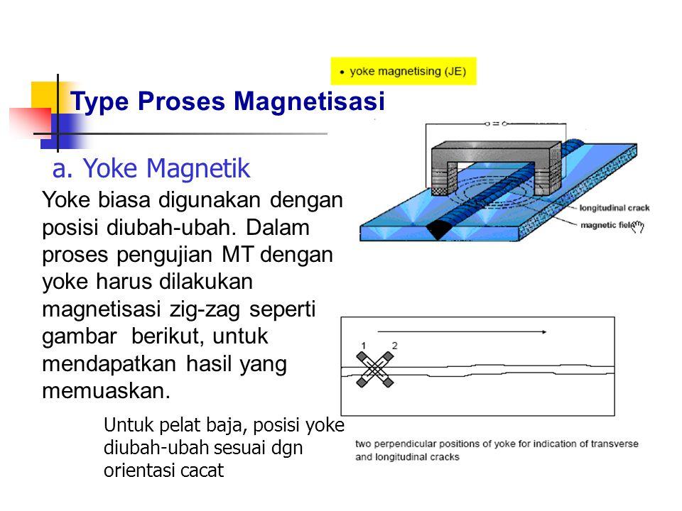 Type Proses Magnetisasi