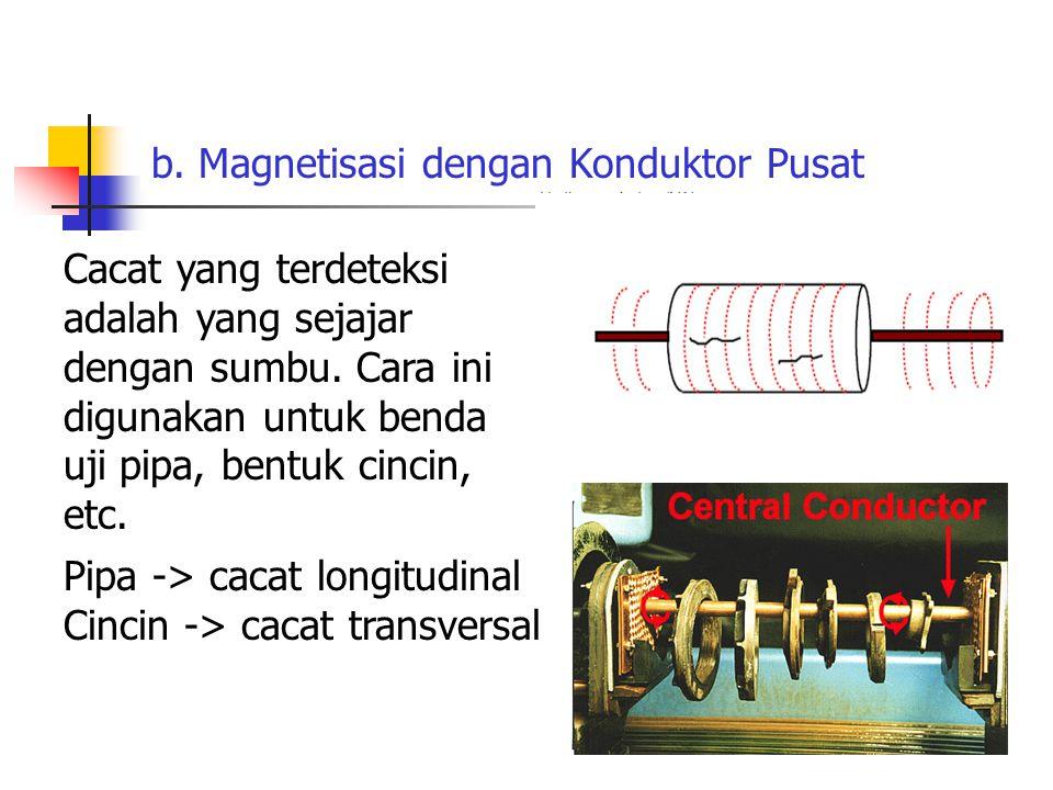 b. Magnetisasi dengan Konduktor Pusat
