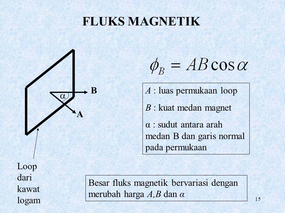 FLUKS MAGNETIK B A : luas permukaan loop B : kuat medan magnet