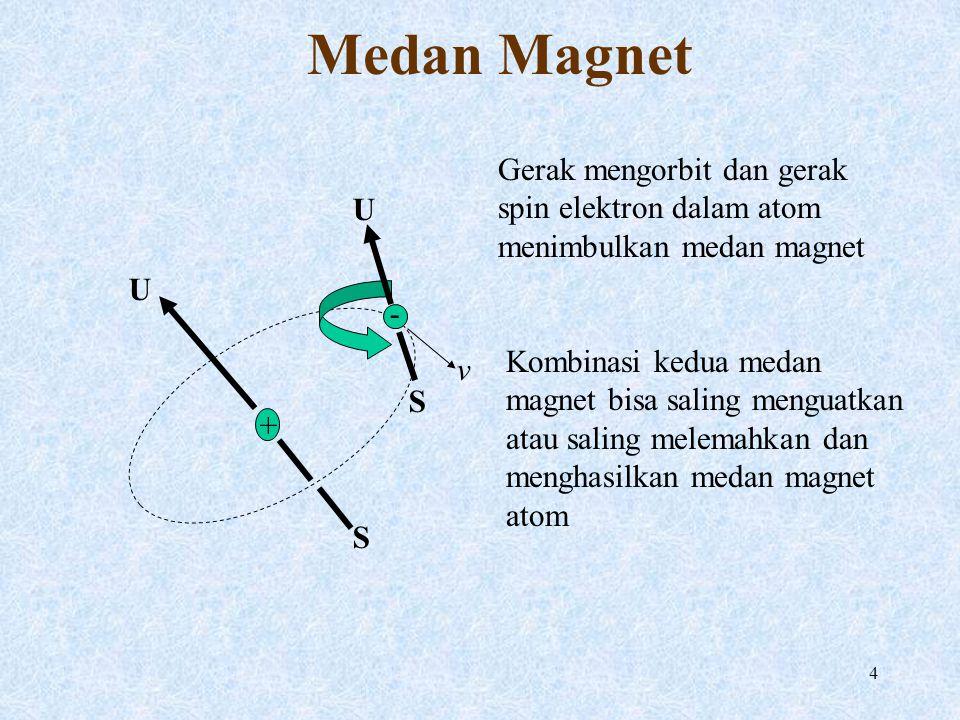 Medan Magnet Gerak mengorbit dan gerak spin elektron dalam atom menimbulkan medan magnet. + - v.