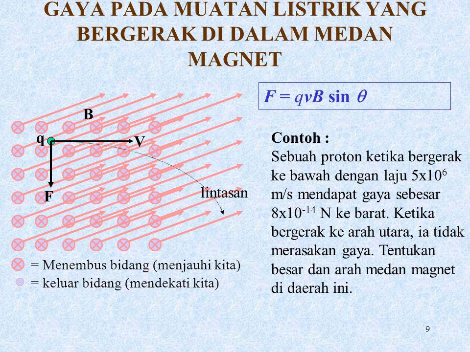 GAYA PADA MUATAN LISTRIK YANG BERGERAK DI DALAM MEDAN MAGNET