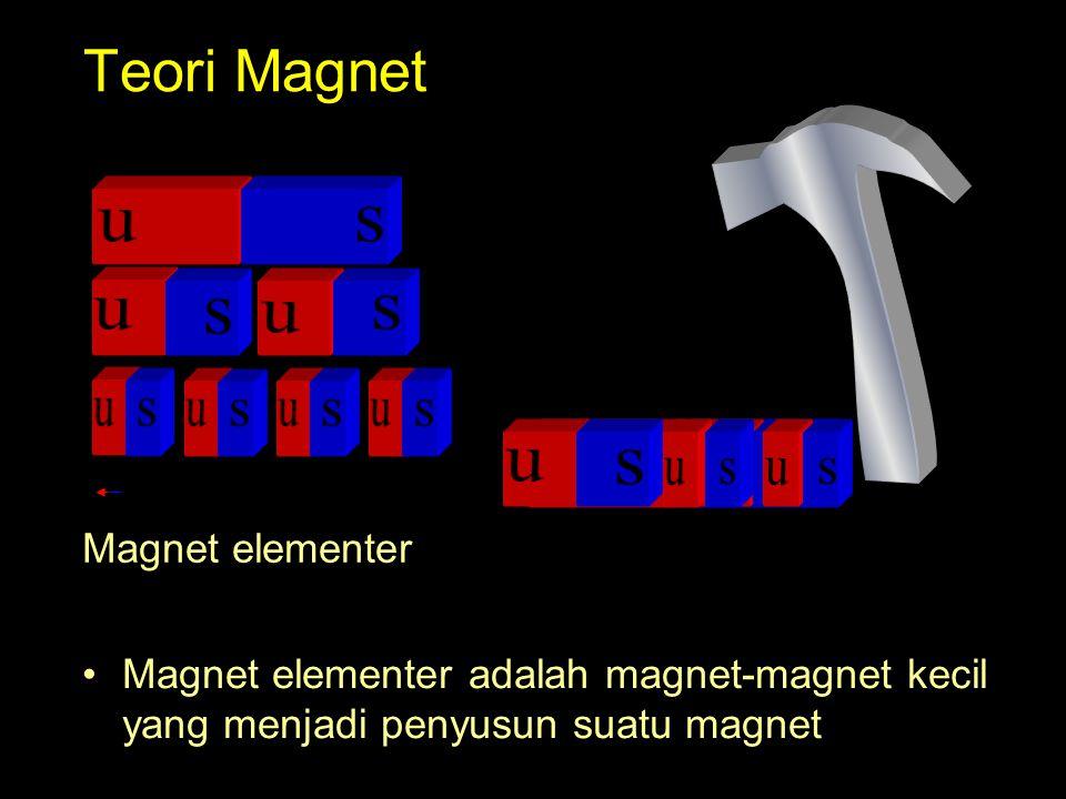 Teori Magnet u s u s u s u s u s u s s u u s Magnet elementer