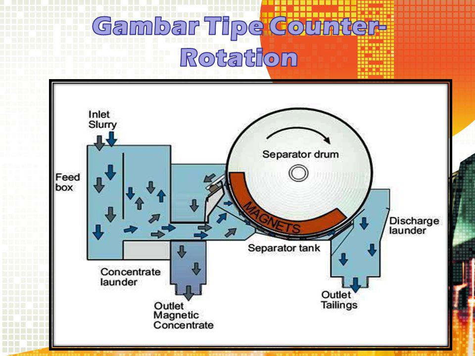 Gambar Tipe Counter-Rotation
