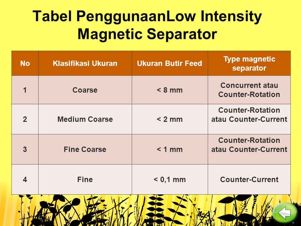 Tabel PenggunaanLow Intensity Magnetic Separator