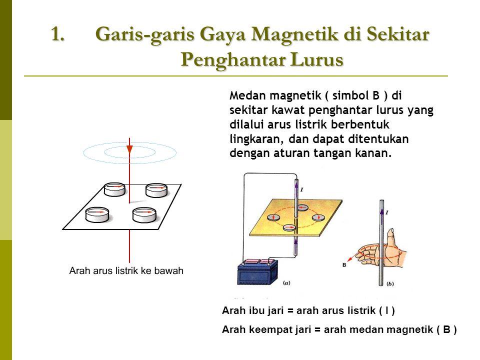 Garis-garis Gaya Magnetik di Sekitar Penghantar Lurus