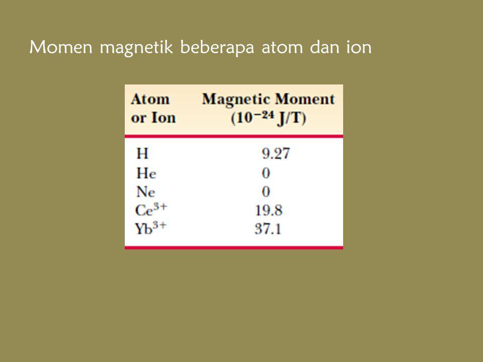 Momen magnetik beberapa atom dan ion