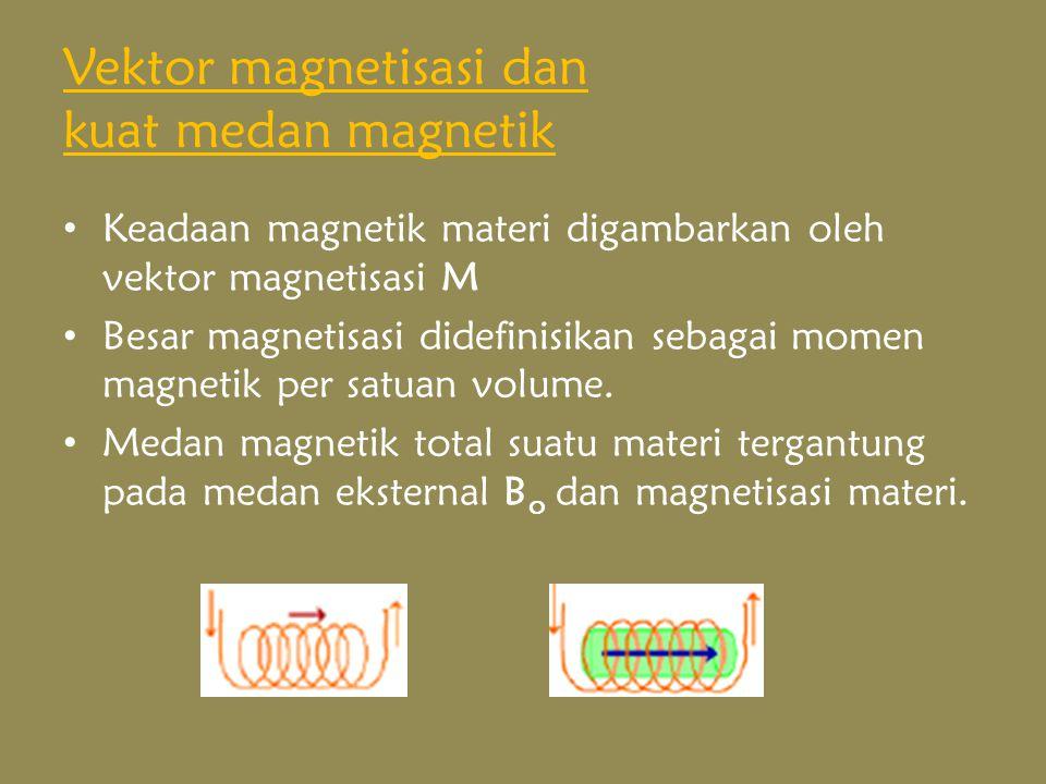Vektor magnetisasi dan kuat medan magnetik