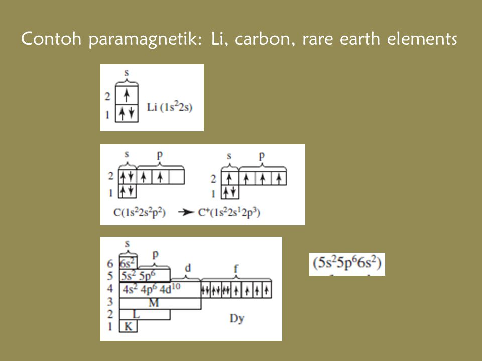 Contoh paramagnetik: Li, carbon, rare earth elements