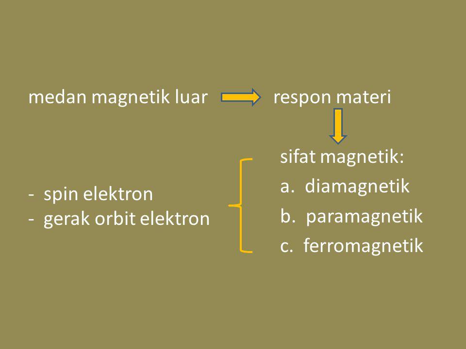 medan magnetik luar respon materi sifat magnetik: a. diamagnetik b